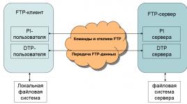 Ftp хостинг с прямыми ссылками хостинг нетэнджелс