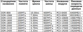 Как увеличить частоту памяти DDR3