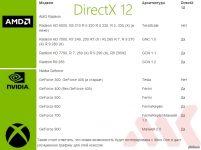 Какие видеокарты поддерживают DirectX 11 список